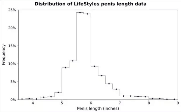 Average Penis Size Graph