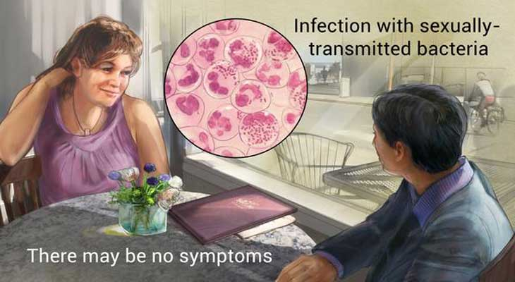 Gonorrhea Issue