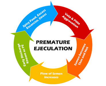 Premature Ejaculation Wheele