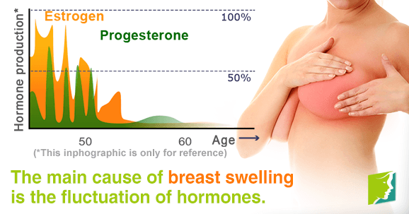 Premenstrual breast